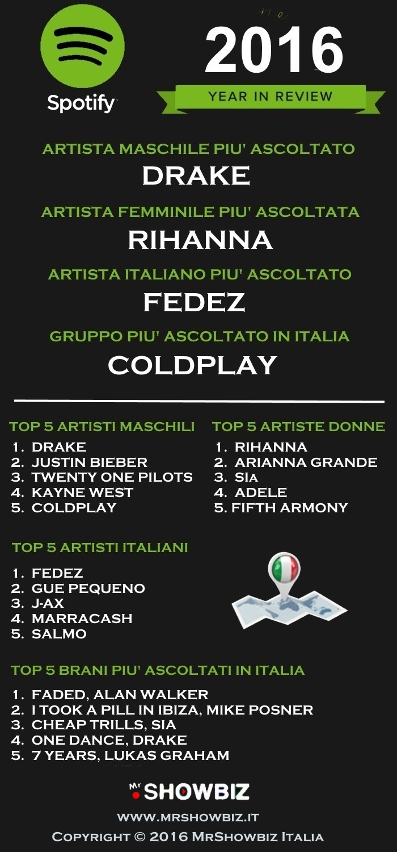 Spotify Charts 2016  Infografica