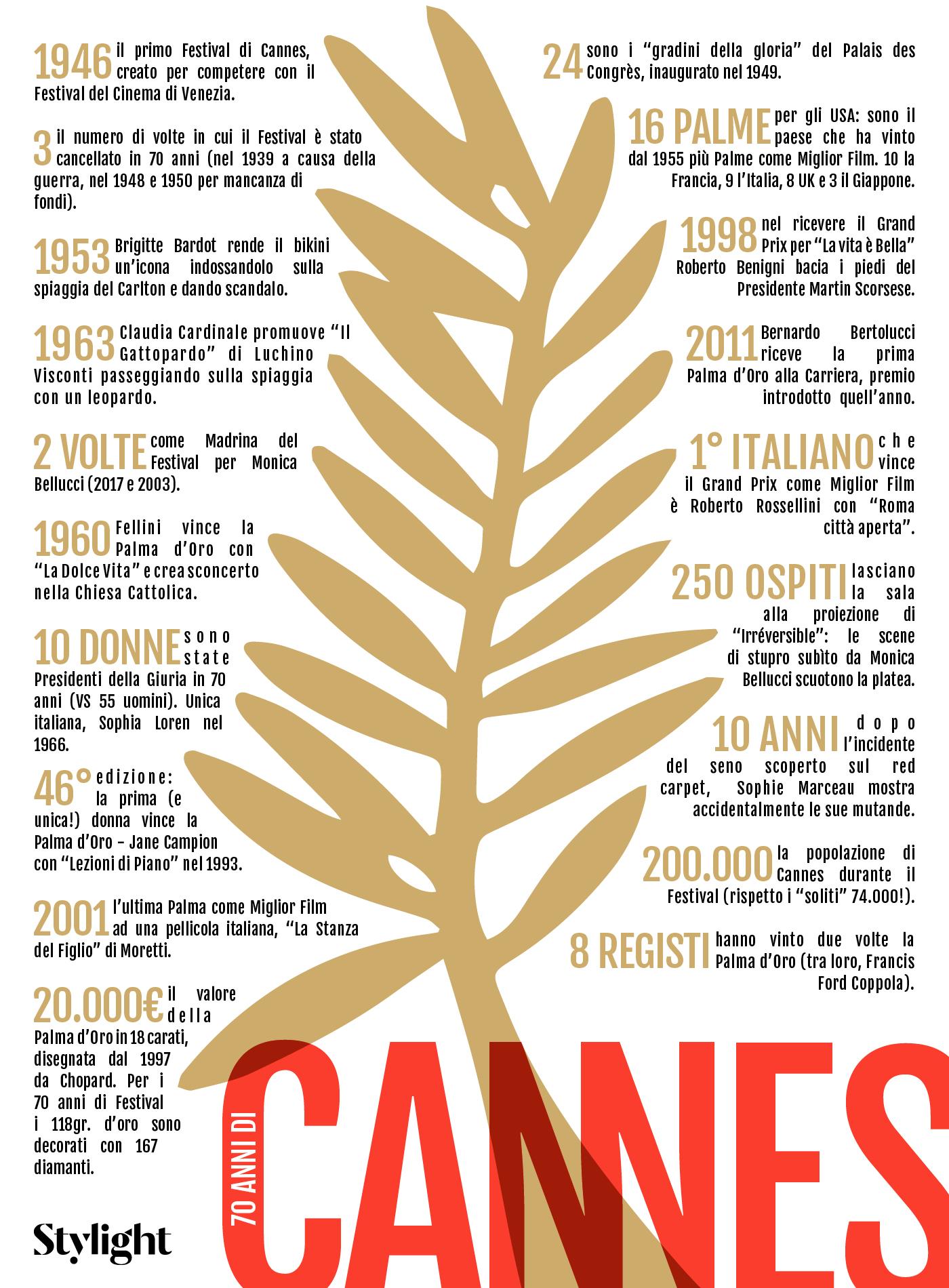 70 anni di Cannes | Infografica a cura di Stylight