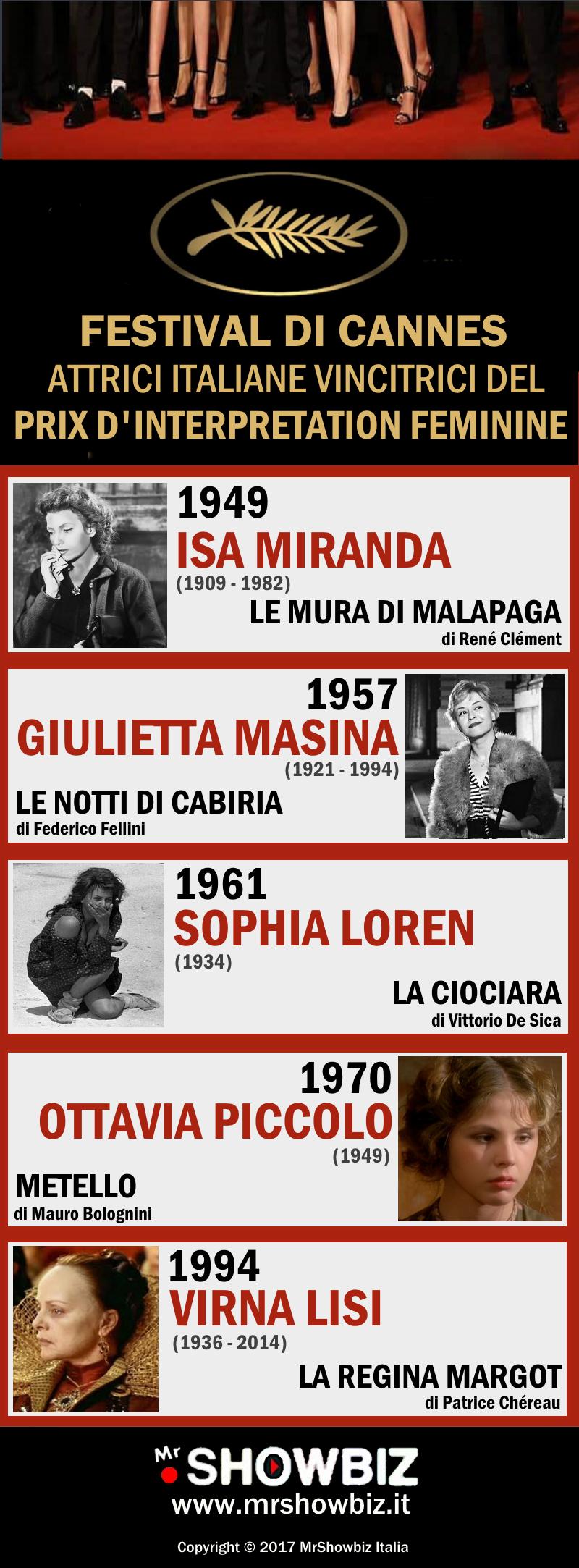 Attrici Italiane Vincitrici del Prix d'Intérpretation Féminine al Festival di Cannes